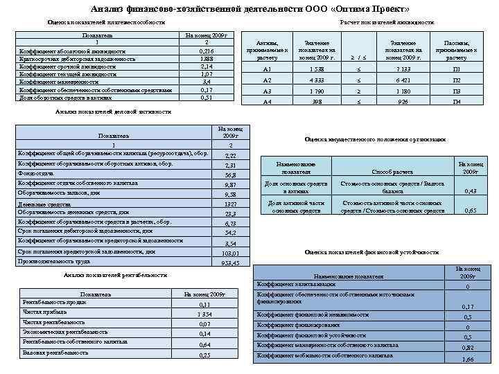 Анализ финансово-хозяйственной деятельности ООО «Оптима Проект» Расчет показателей ликвидности Оценка показателей платежеспособности Показатель 1