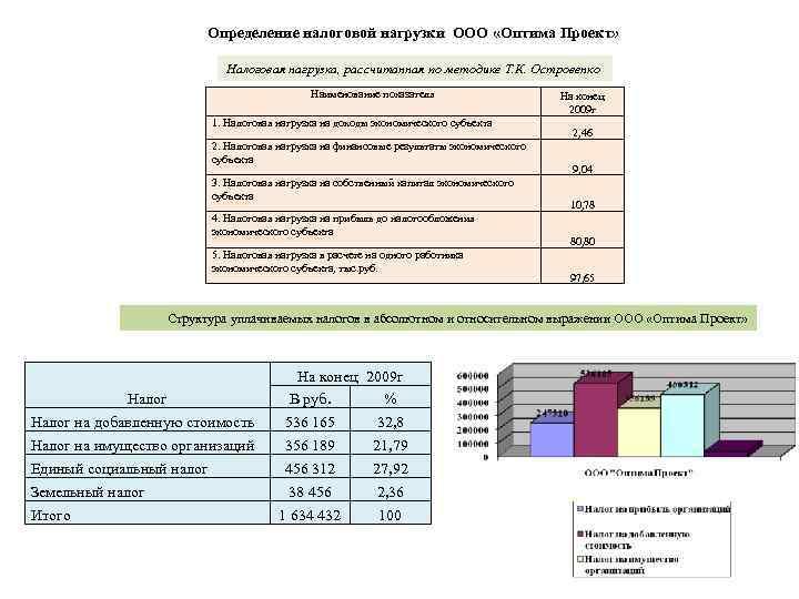 Определение налоговой нагрузки ООО «Оптима Проект» Налоговая нагрузка, рассчитанная по методике Т. К. Островенко