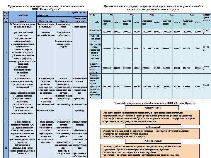 Предлагаемые модели организации налогового менеджмента в ООО