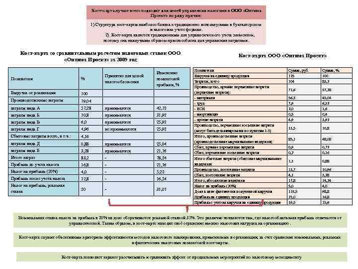 Кост-карта лучше всего подходит для целей управления налогами в ООО «Оптима Проект» по ряду