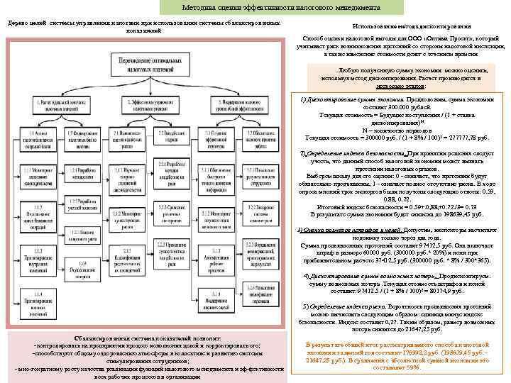 Методика оценки эффективности налогового менеджмента Дерево целей системы управления налогами при использовании системы сбалансированных