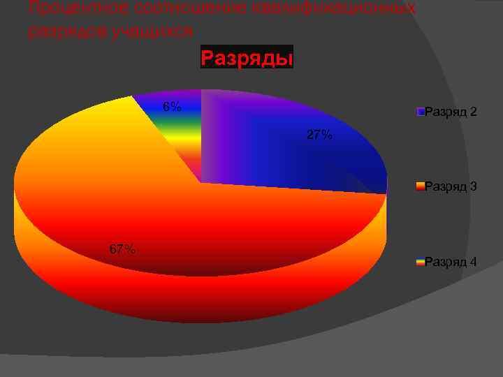 Процентное соотношение квалификационных разрядов учащихся Разряды 6% Разряд 2 27% Разряд 3 67% Разряд