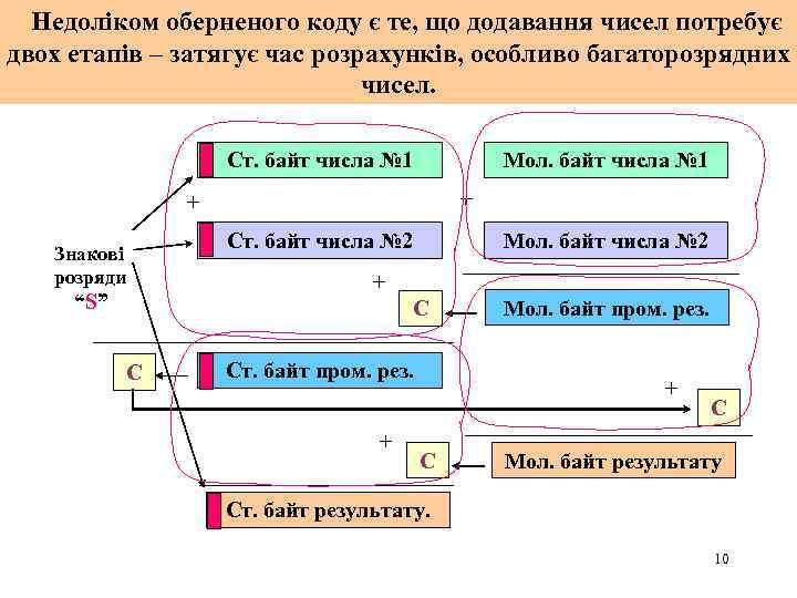 Недоліком оберненого коду є те, що додавання чисел потребує двох етапів – затягує час