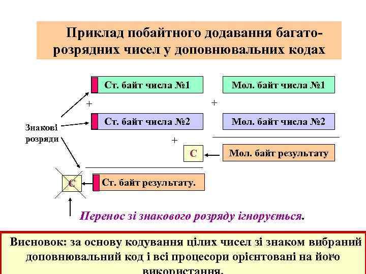 Приклад побайтного додавання багаторозрядних чисел у доповнювальних кодах Ст. байт числа № 1 +