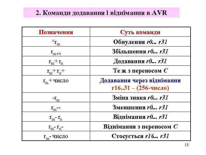 2. Команди додавання і віднімання в AVR Позначення Суть команди ^rm Обнулення r 0.