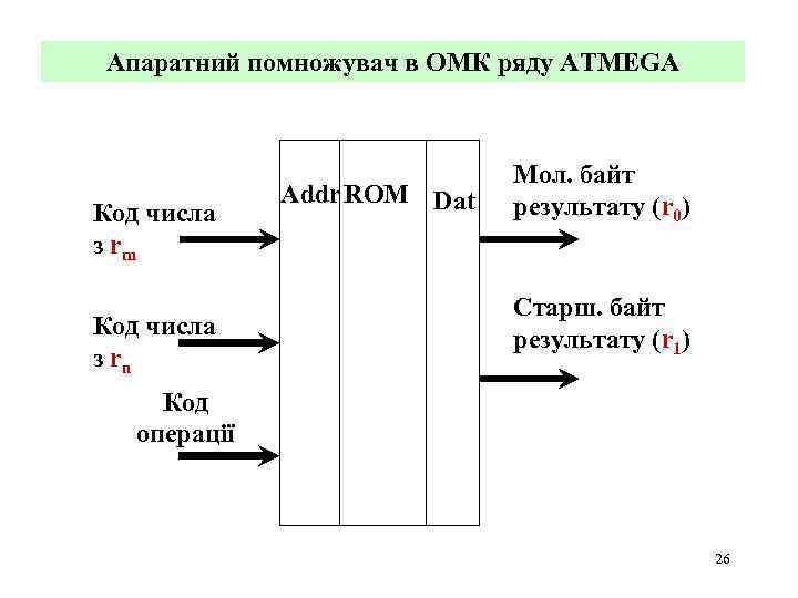 Апаратний помножувач в ОМК ряду ATMEGA Код числа з rm Код числа з rn