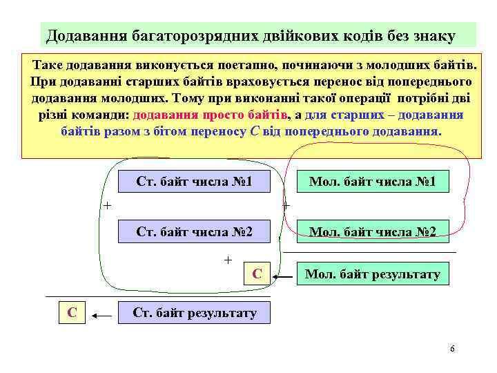 Додавання багаторозрядних двійкових кодів без знаку Таке додавання виконується поетапно, починаючи з молодших байтів.