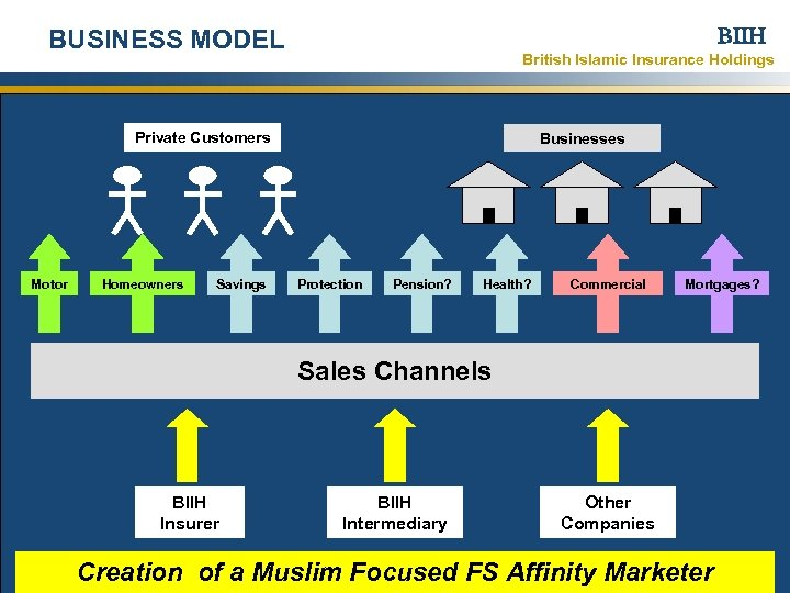 BIIH BUSINESS MODEL British Islamic Insurance Holdings Private Customers Motor Homeowners Savings Businesses Protection