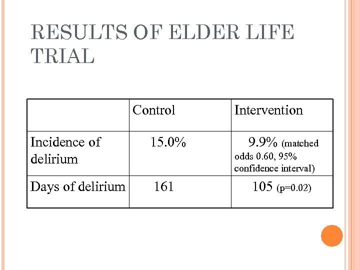 RESULTS OF ELDER LIFE TRIAL Control Incidence of delirium 15. 0% Days of delirium