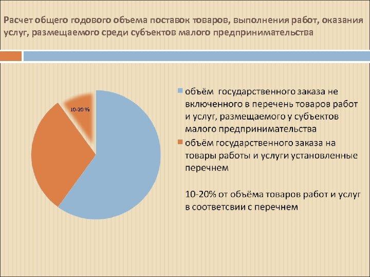 Расчет общего годового объема поставок товаров, выполнения работ, оказания услуг, размещаемого среди субъектов малого