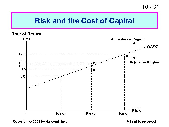 10 - 31 Risk and the Cost of Capital Copyright © 2001 by Harcourt,