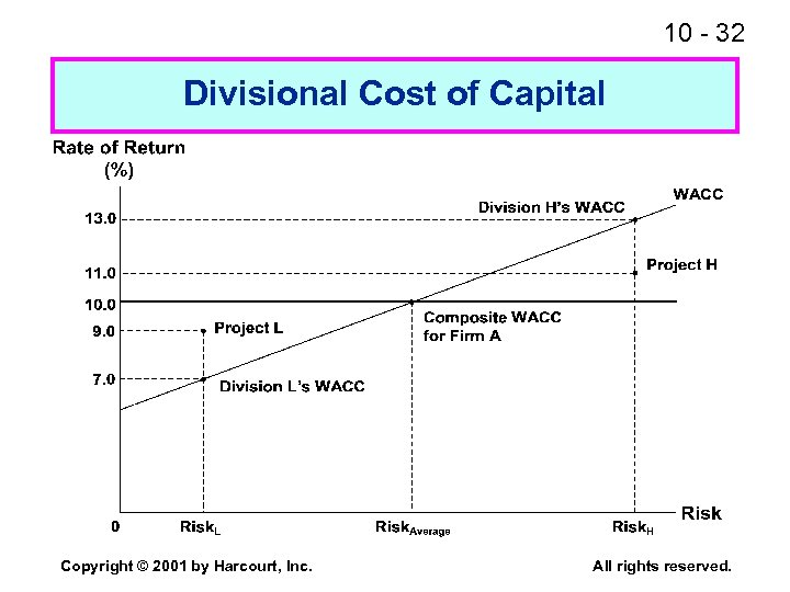 10 - 32 Divisional Cost of Capital Copyright © 2001 by Harcourt, Inc. All