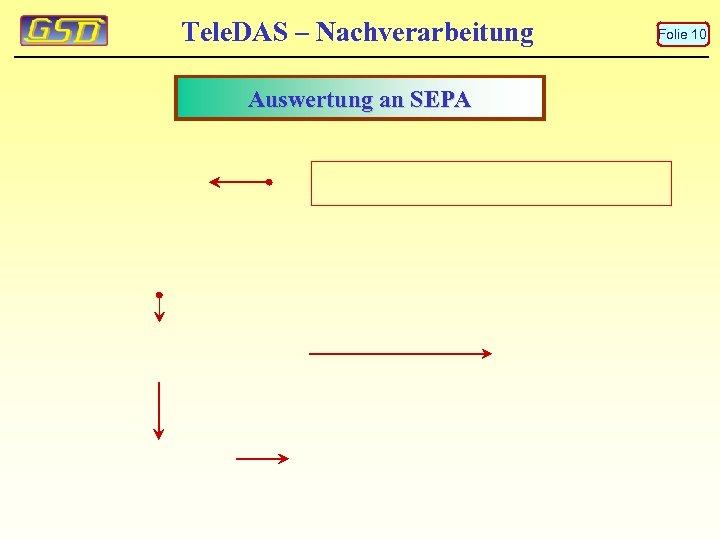 Tele. DAS – Nachverarbeitung Auswertung an SEPA Folie 10