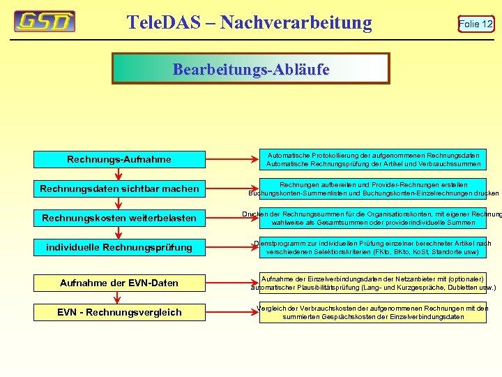 Tele. DAS – Nachverarbeitung Folie 12 Bearbeitungs-Abläufe Rechnungs-Aufnahme Automatische Protokollierung der aufgenommenen Rechnungsdaten Automatische