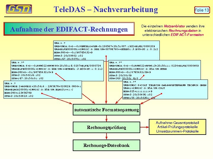 Tele. DAS – Nachverarbeitung Aufnahme der EDIFACT-Rechnungen Folie 13 Die einzelnen Netzanbieter senden ihre