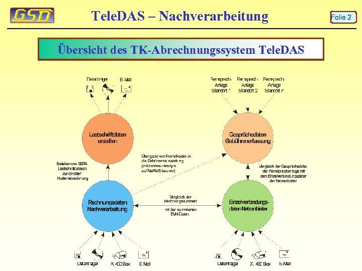 Tele. DAS – Nachverarbeitung Übersicht des TK-Abrechnungssystem Tele. DAS Folie 2
