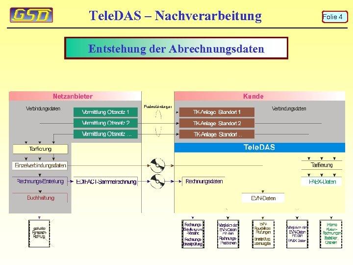 Tele. DAS – Nachverarbeitung Entstehung der Abrechnungsdaten Folie 4
