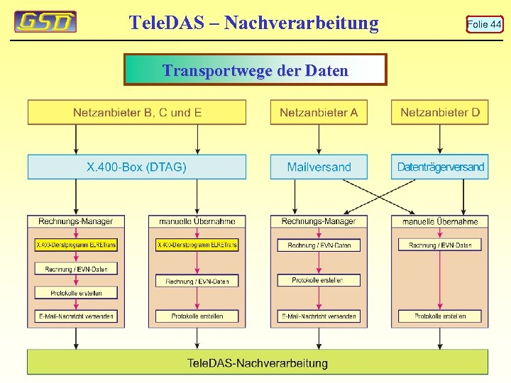 Tele. DAS – Nachverarbeitung Transportwege der Daten Folie 44