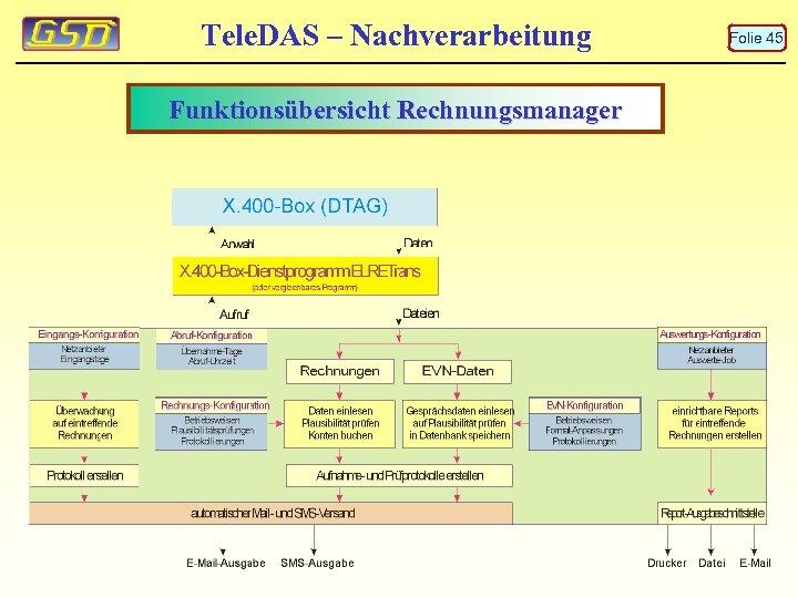 Tele. DAS – Nachverarbeitung Funktionsübersicht Rechnungsmanager Folie 45