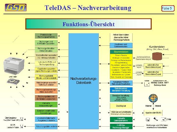 Tele. DAS – Nachverarbeitung Funktions-Übersicht Folie 5