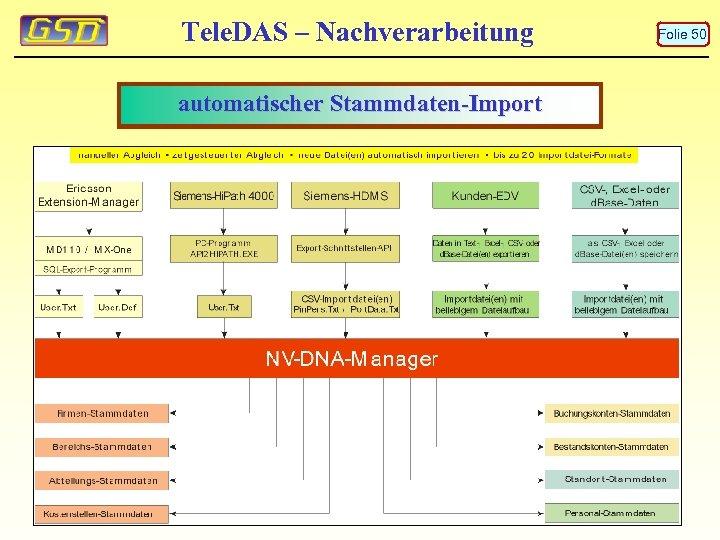 Tele. DAS – Nachverarbeitung automatischer Stammdaten-Import Folie 50