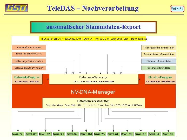 Tele. DAS – Nachverarbeitung automatischer Stammdaten-Export Folie 51