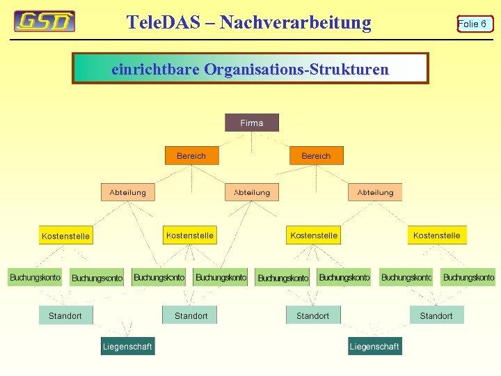 Tele. DAS – Nachverarbeitung einrichtbare Organisations-Strukturen Folie 6