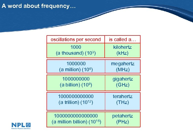 A word about frequency… oscillations per second is called a… 1000 (a thousand) (103)