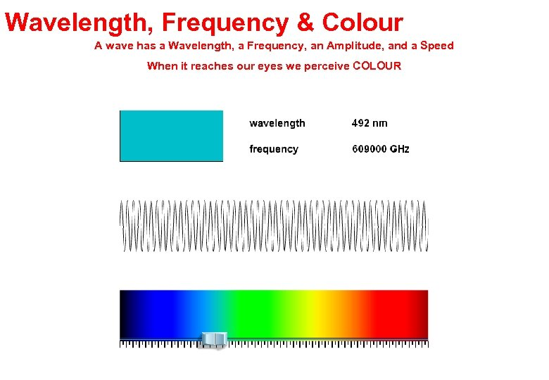 Wavelength, Frequency & Colour A wave has a Wavelength, a Frequency, an Amplitude, and