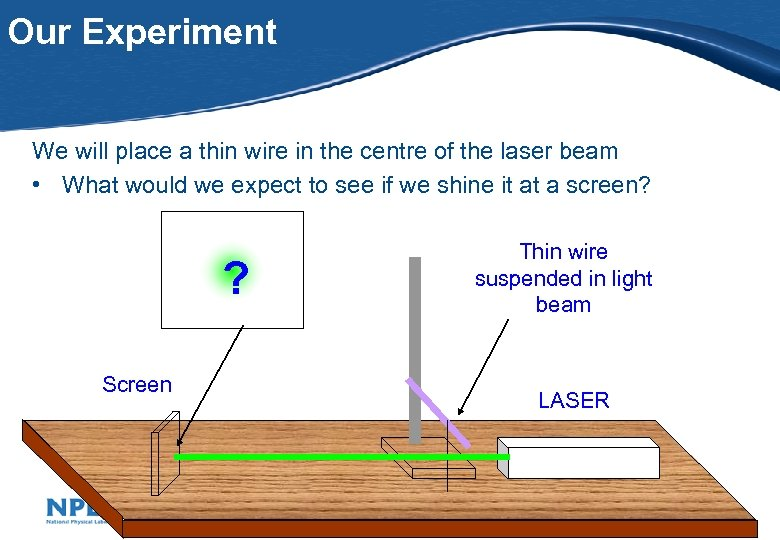 Our Experiment We will place a thin wire in the centre of the laser