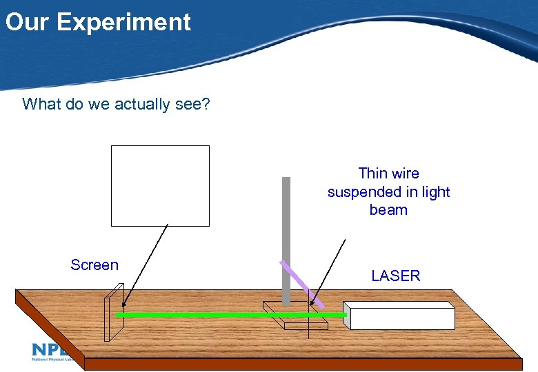 Our Experiment What do we actually see? Thin wire suspended in light beam Screen