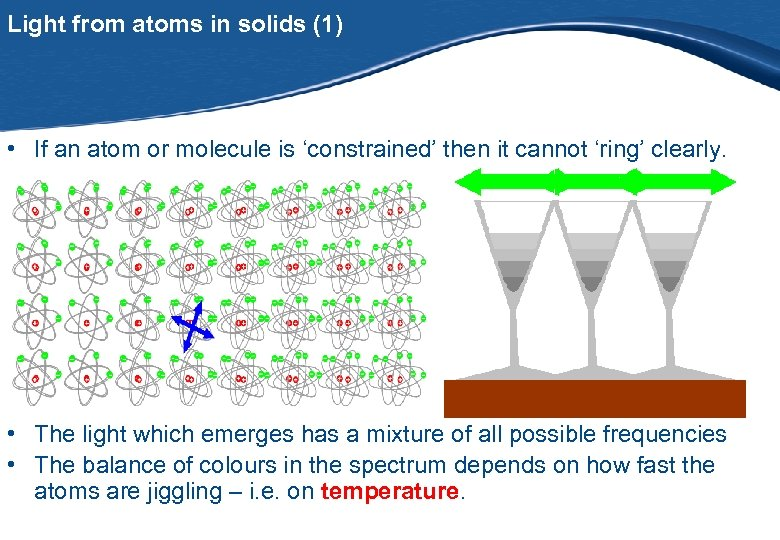 Light from atoms in solids (1) • If an atom or molecule is 'constrained'