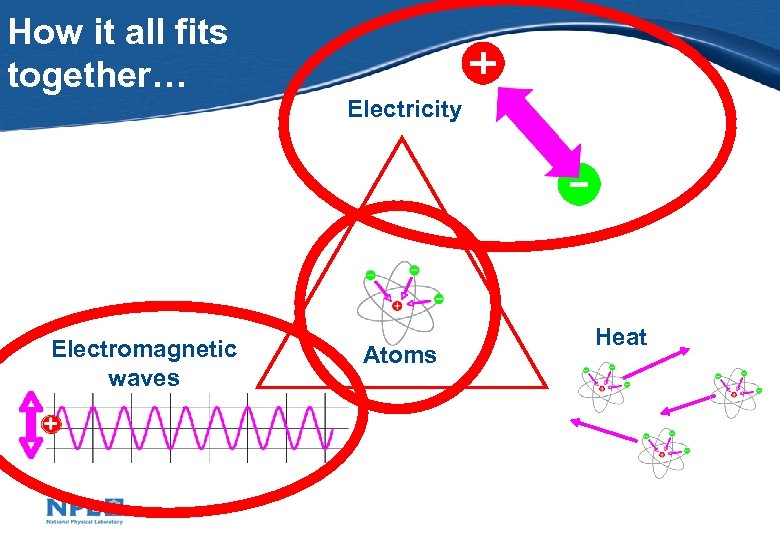 How it all fits together… Electricity Electromagnetic waves Atoms Heat