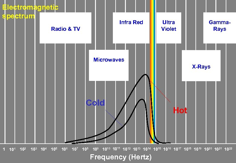 Electromagnetic spectrum Infra Red Radio & TV Ultra Violet Gamma. Rays Microwaves X-Rays Cold