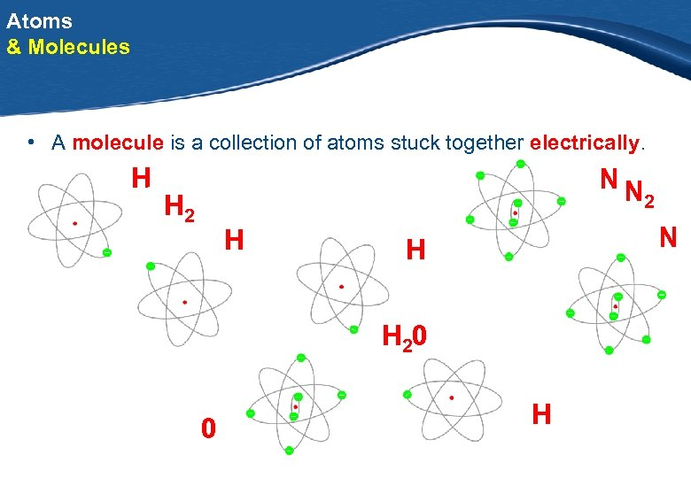 Atoms & Molecules • A molecule is a collection of atoms stuck together electrically.