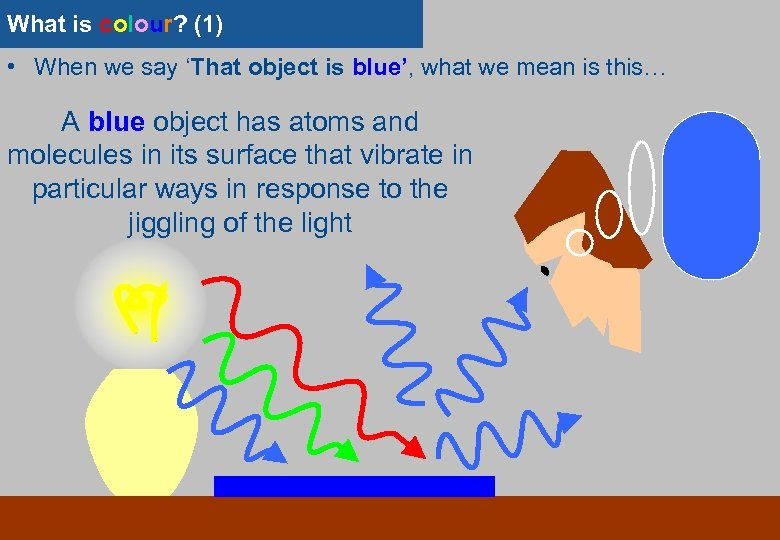 What is colour? (1) • When we say 'That object is blue', what we