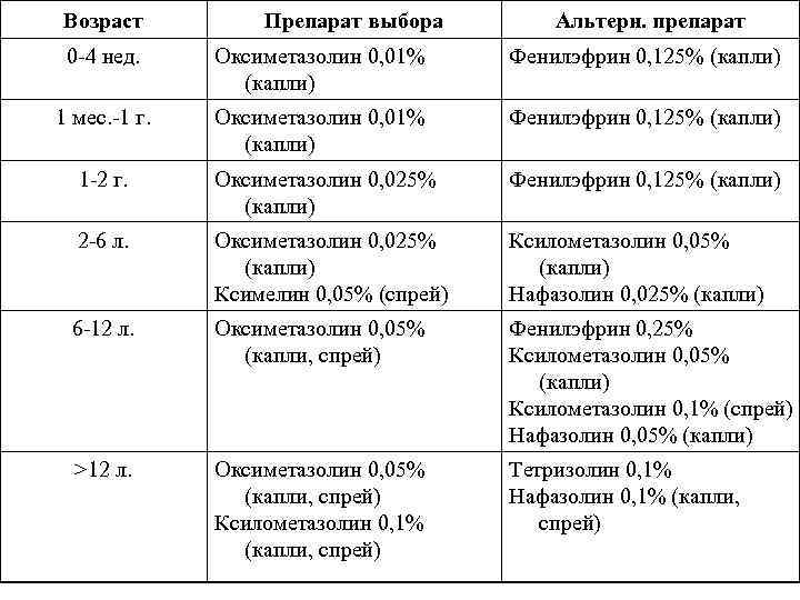 Возраст Препарат выбора Альтерн. препарат 0 -4 нед. Оксиметазолин 0, 01% (капли) Фенилэфрин 0,