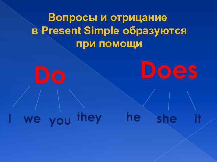 Вопросы и отрицание в Present Simple образуются при помощи Do I we you they