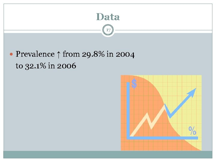 Data 17 Prevalence ↑ from 29. 8% in 2004 to 32. 1% in 2006