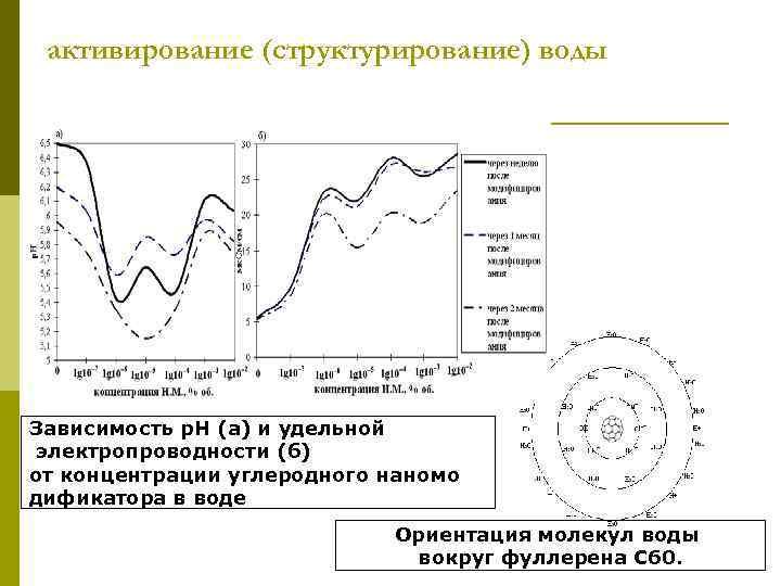 активирование (структурирование) воды Зависимость р. Н (а) и удельной электропроводности (б) от концентрации углеродного