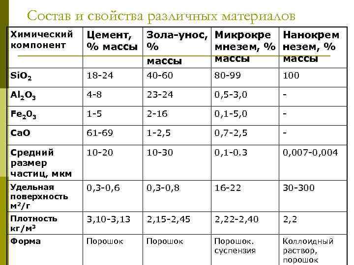 Состав и свойства различных материалов Химический компонент Цемент, Зола-унос, Микрокре Нанокрем % массы %