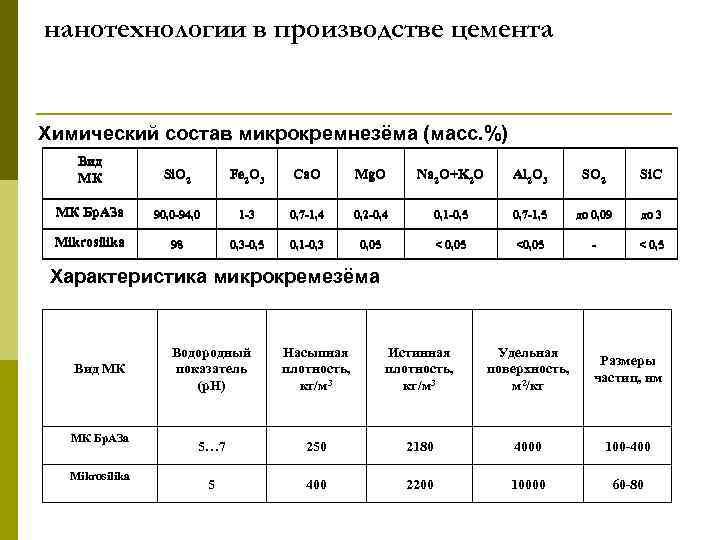нанотехнологии в производстве цемента Химический состав микрокремнезёма (масс. %) Вид МК Si. O 2