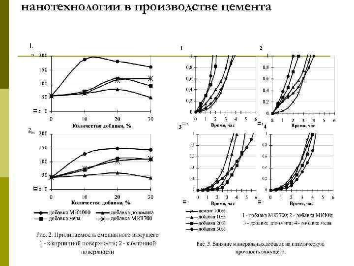 нанотехнологии в производстве цемента
