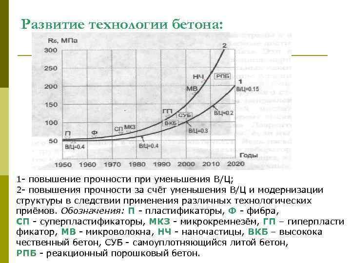 Развитие технологии бетона: 1 - повышение прочности при уменьшения В/Ц; 2 - повышения прочности