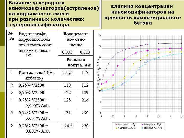 Влияние углеродных наномодификаторов(астраленов) на подвижность смеси при различных количествах суперпластификатора № п/п Вид пластифи