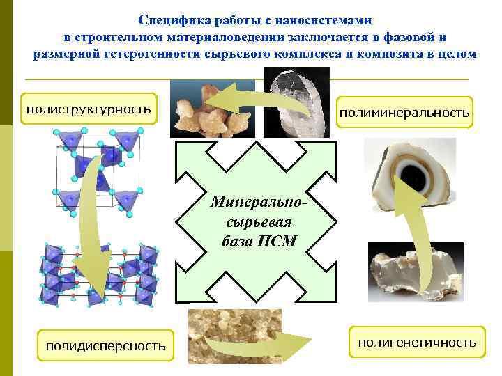 Специфика работы с наносистемами в строительном материаловедении заключается в фазовой и размерной гетерогенности сырьевого