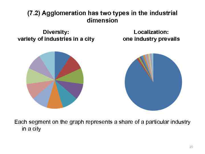 (7. 2) Agglomeration has two types in the industrial dimension Diversity: variety of industries