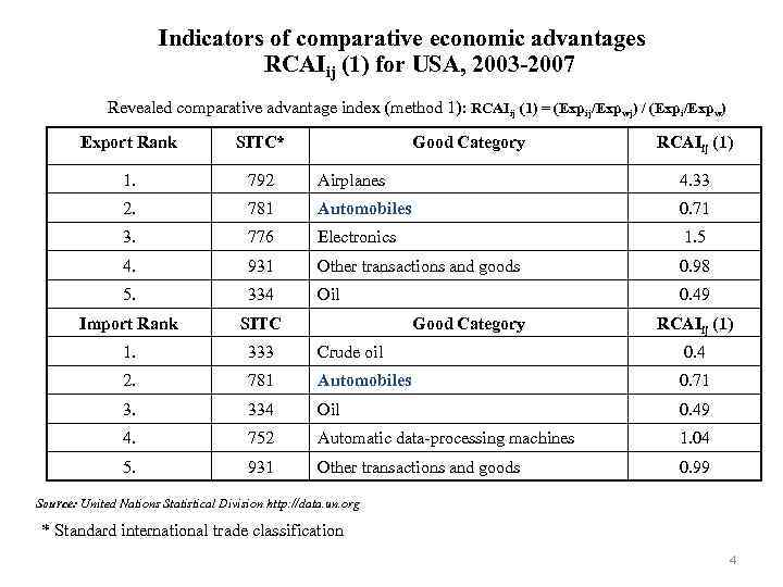 Indicators of comparative economic advantages RCAIij (1) for USA, 2003 -2007 Revealed comparative advantage