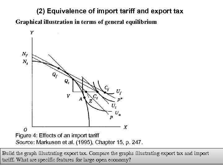 (2) Equivalence of import tariff and export tax Graphical illustration in terms of general