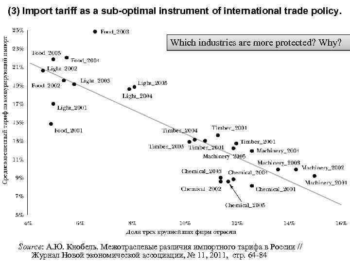 (3) Import tariff as a sub-optimal instrument of international trade policy. Which industries are